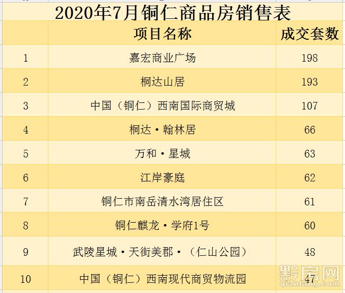 7月铜仁具体销售表.png